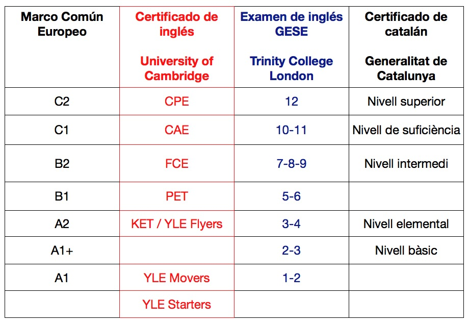 Levels English European Levels of English